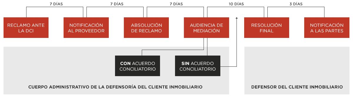 Proceso Defensoría del Cliente Inmobiliario